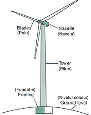 ECOVOLT wind turbine diagram
